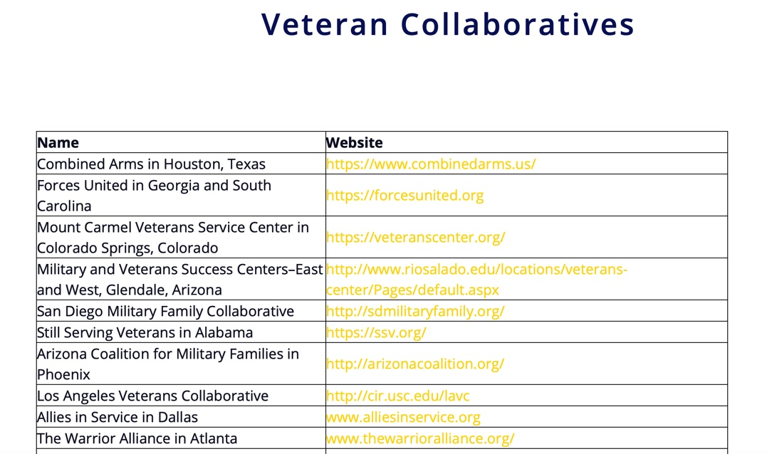 Updated List of Veteran Collaboratives!
